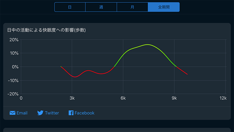 Sleep Cycle alarm clock「日中の活動による快眠度へ影響 (歩数)」